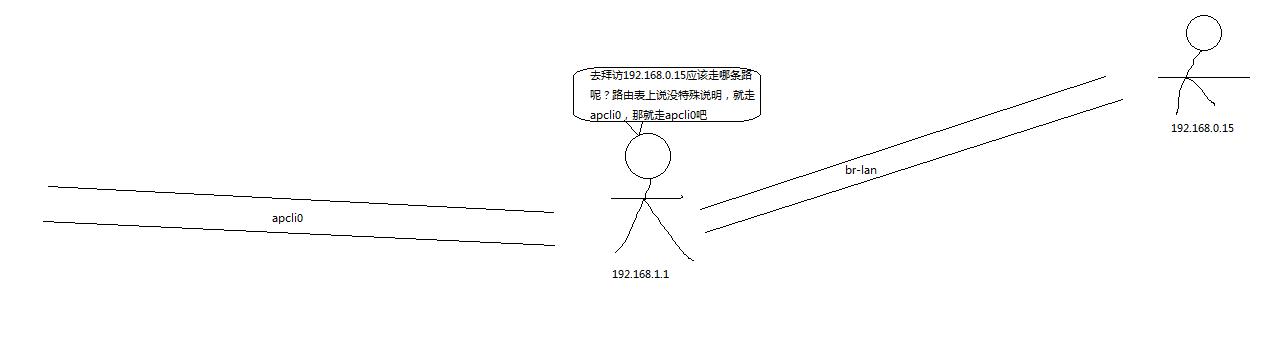 IP地址,子网掩码,子网前缀长度,路由表的的算法